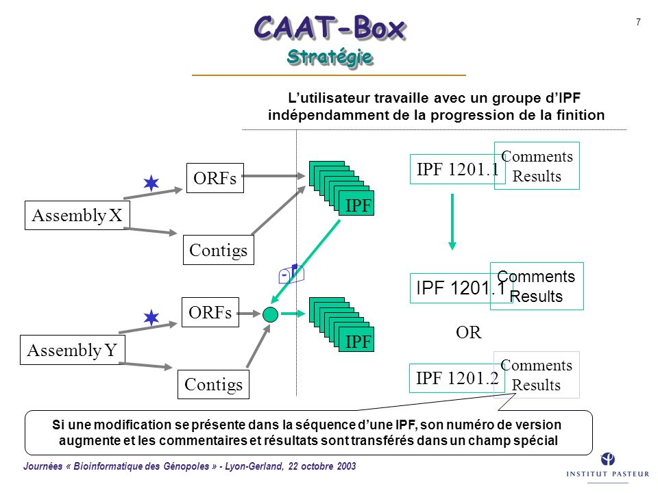CAAT-Box Stratégie IPF 1201.1 ORFs IPF Assembly X Contigs IPF 1201.1