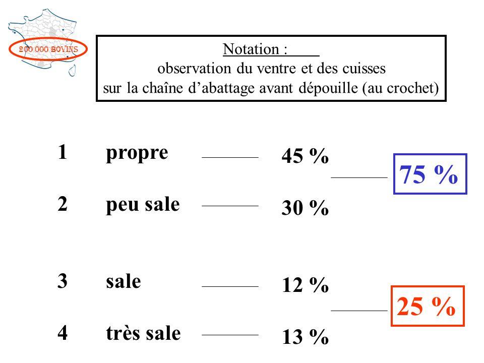 75 % 25 % 1 propre 45 % 2 peu sale 30 % 3 sale 12 % 4 très sale 13 %