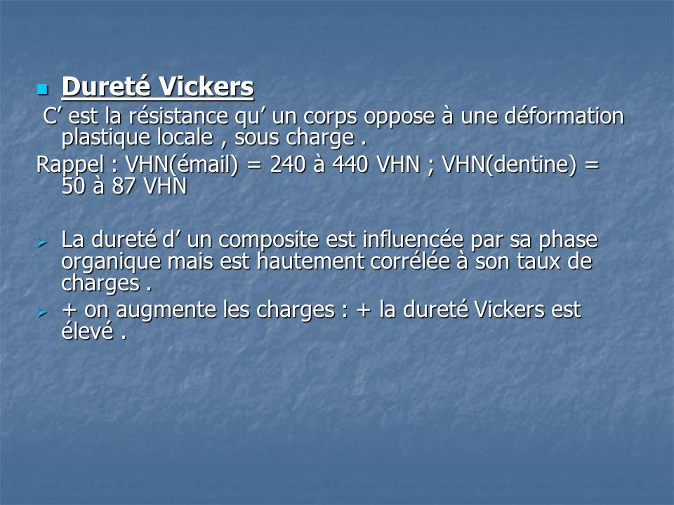 Dureté Vickers C' est la résistance qu' un corps oppose à une déformation plastique locale , sous charge .