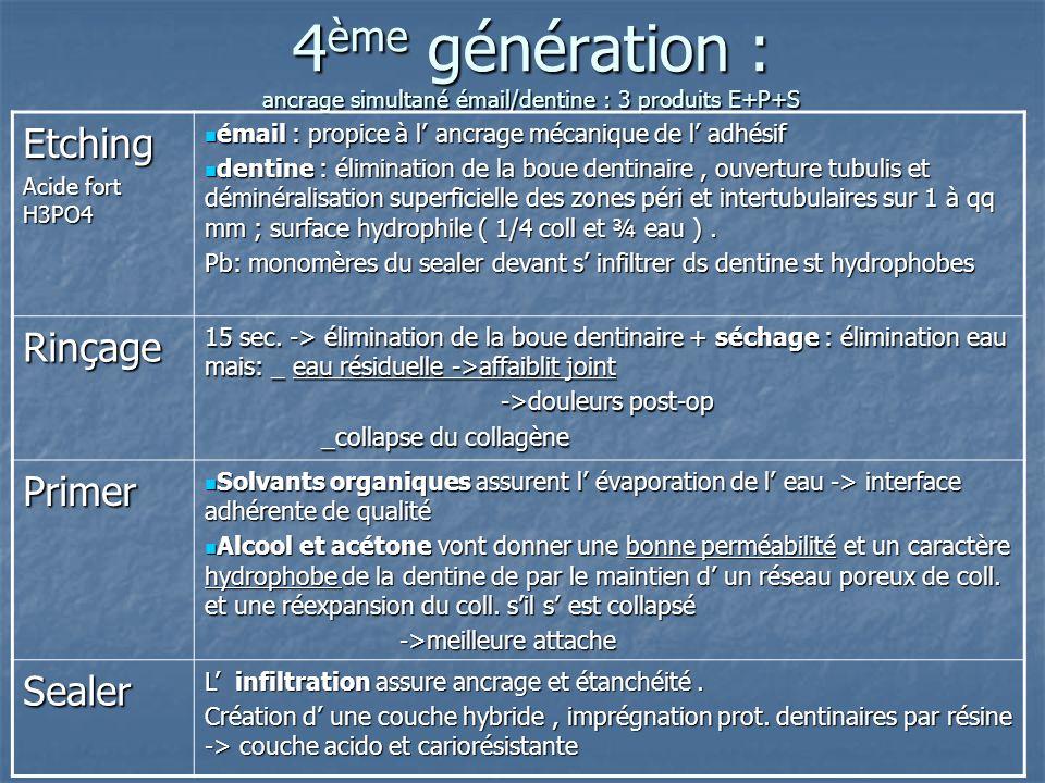 4ème génération : ancrage simultané émail/dentine : 3 produits E+P+S