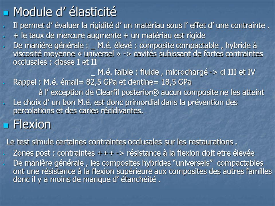 Module d' élasticité Flexion