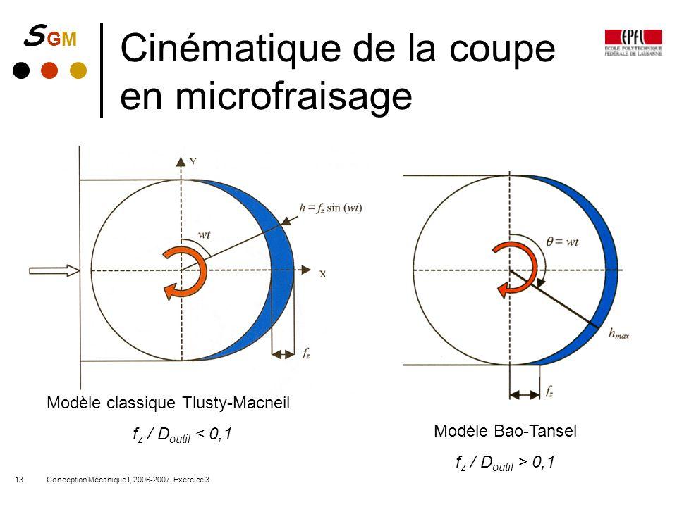 Cinématique de la coupe en microfraisage