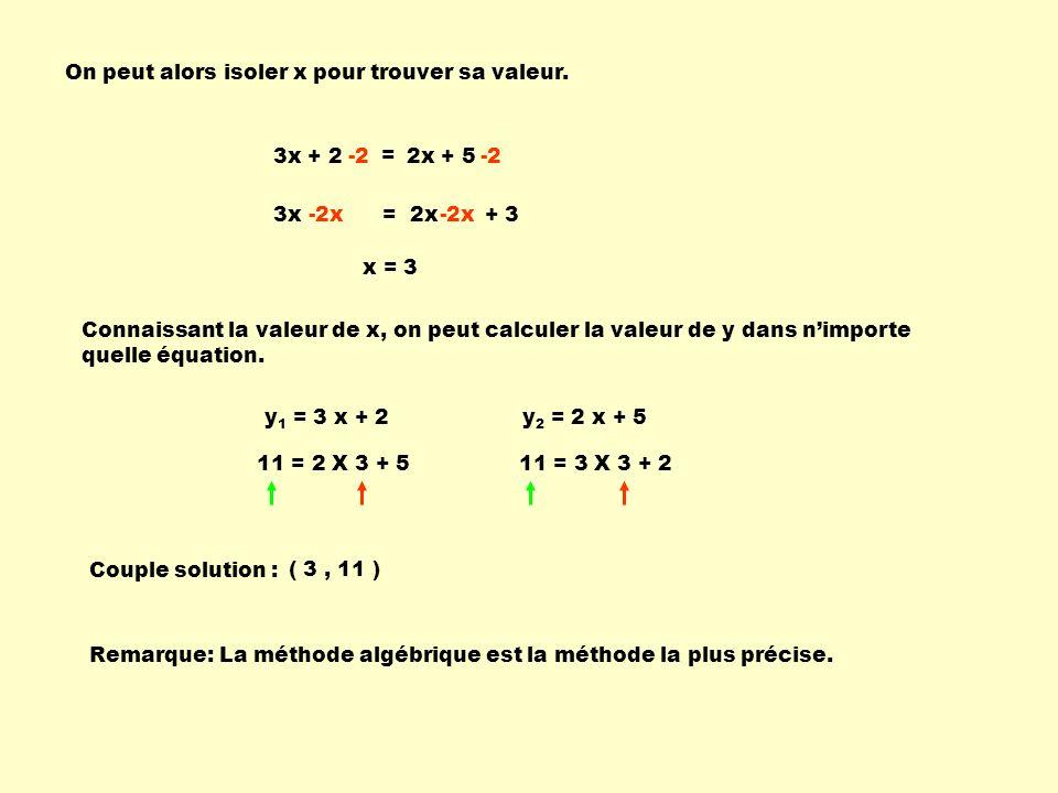 On peut alors isoler x pour trouver sa valeur.