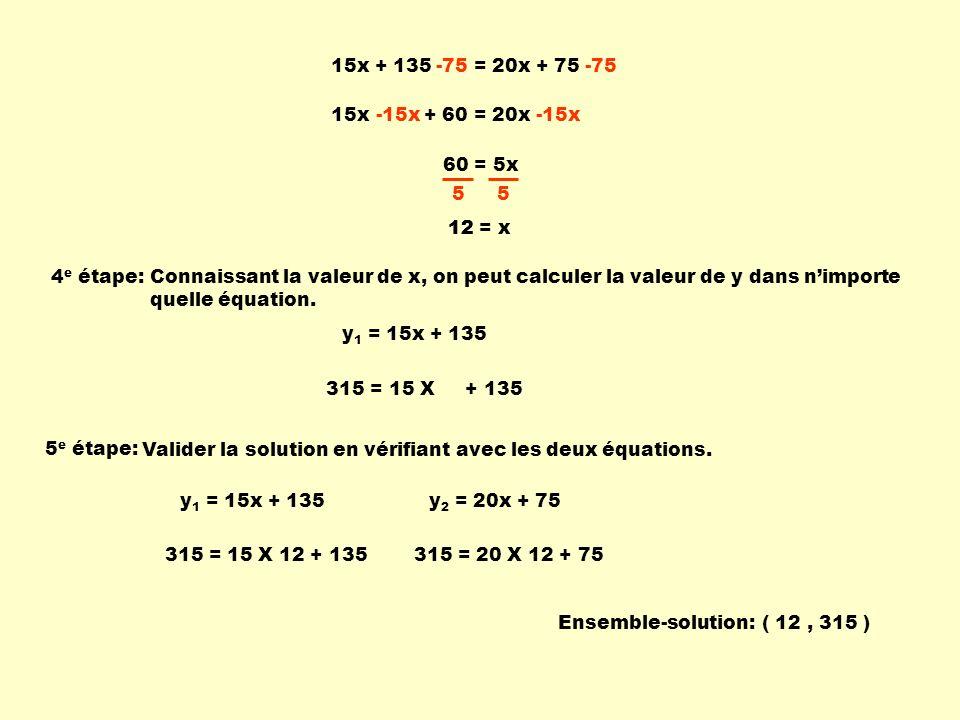 15x + 135 = 20x + 75 -75. 15x + 60 = 20x. -15x. 60 = 5x. 5. 12. 12 = x. 4e étape: