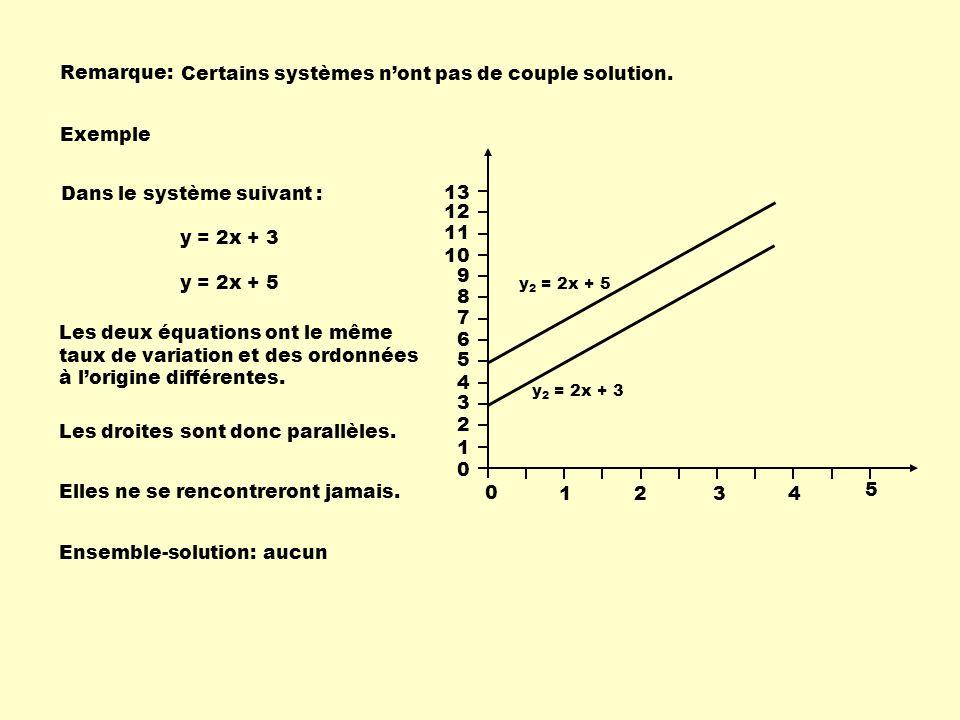 Certains systèmes n'ont pas de couple solution.