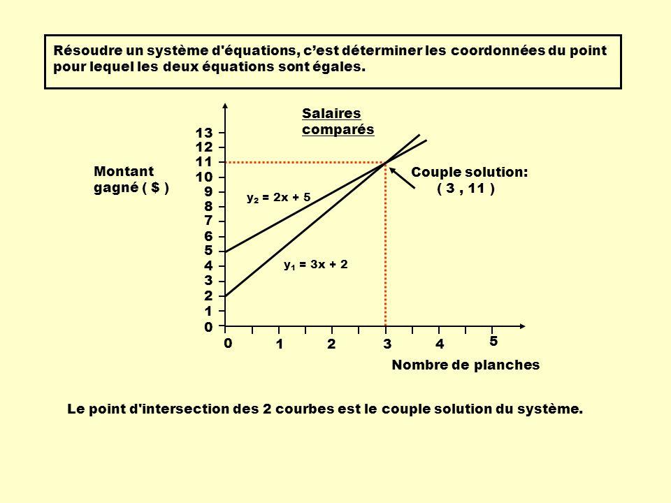 Résoudre un système d équations, c'est déterminer les coordonnées du point pour lequel les deux équations sont égales.