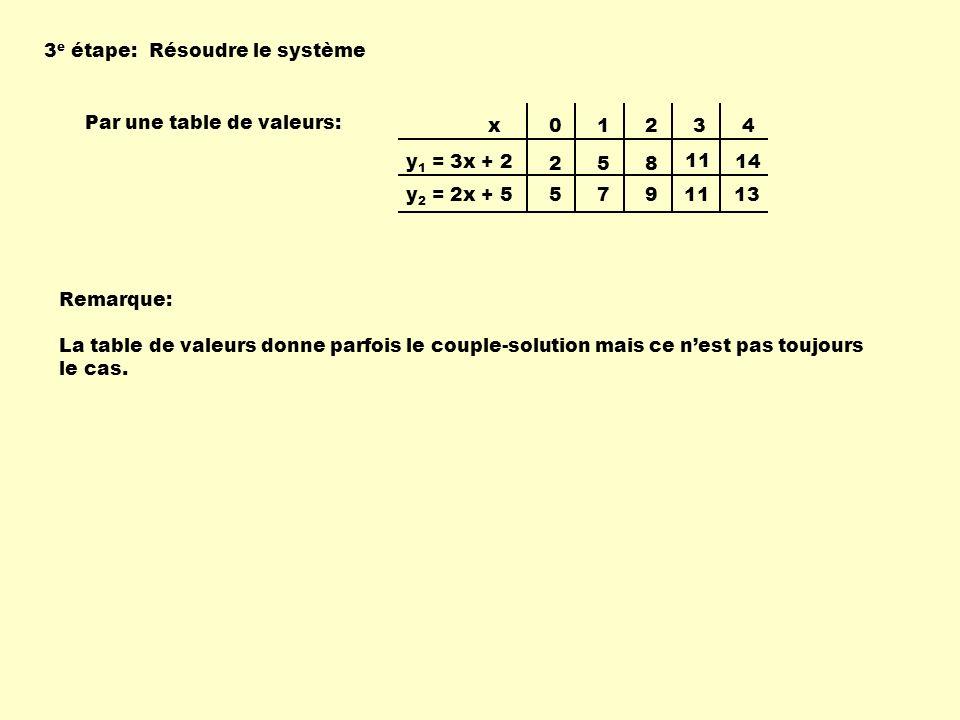 3e étape: Résoudre le système. Par une table de valeurs: 1. 2. 3. 4. 5. 8. 11. 14. 7. 9.