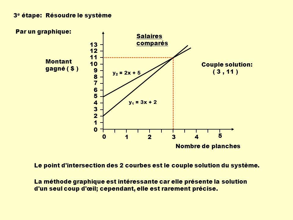 3e étape: Résoudre le système Par un graphique: Nombre de planches 13