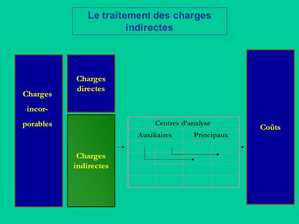Le traitement des charges indirectes