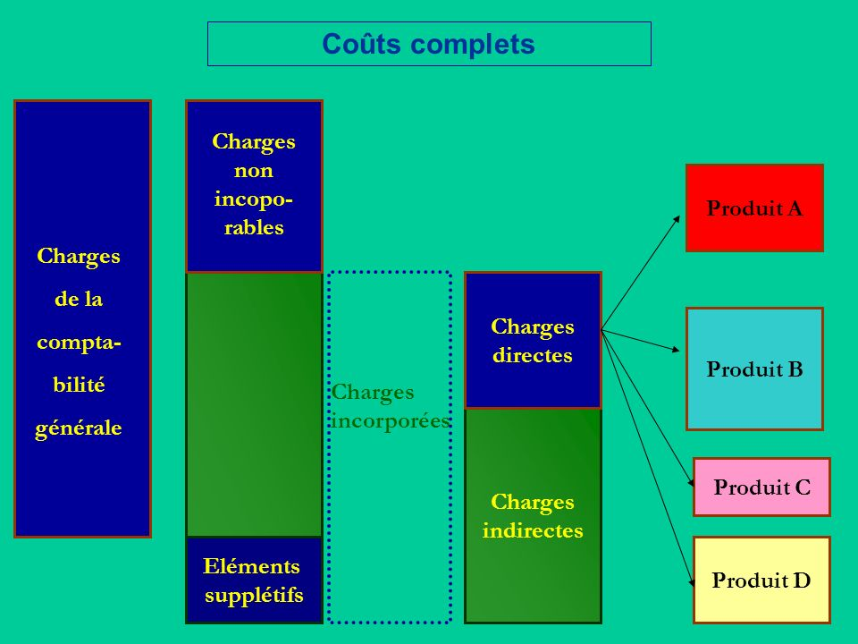 Charges non incopo-rables