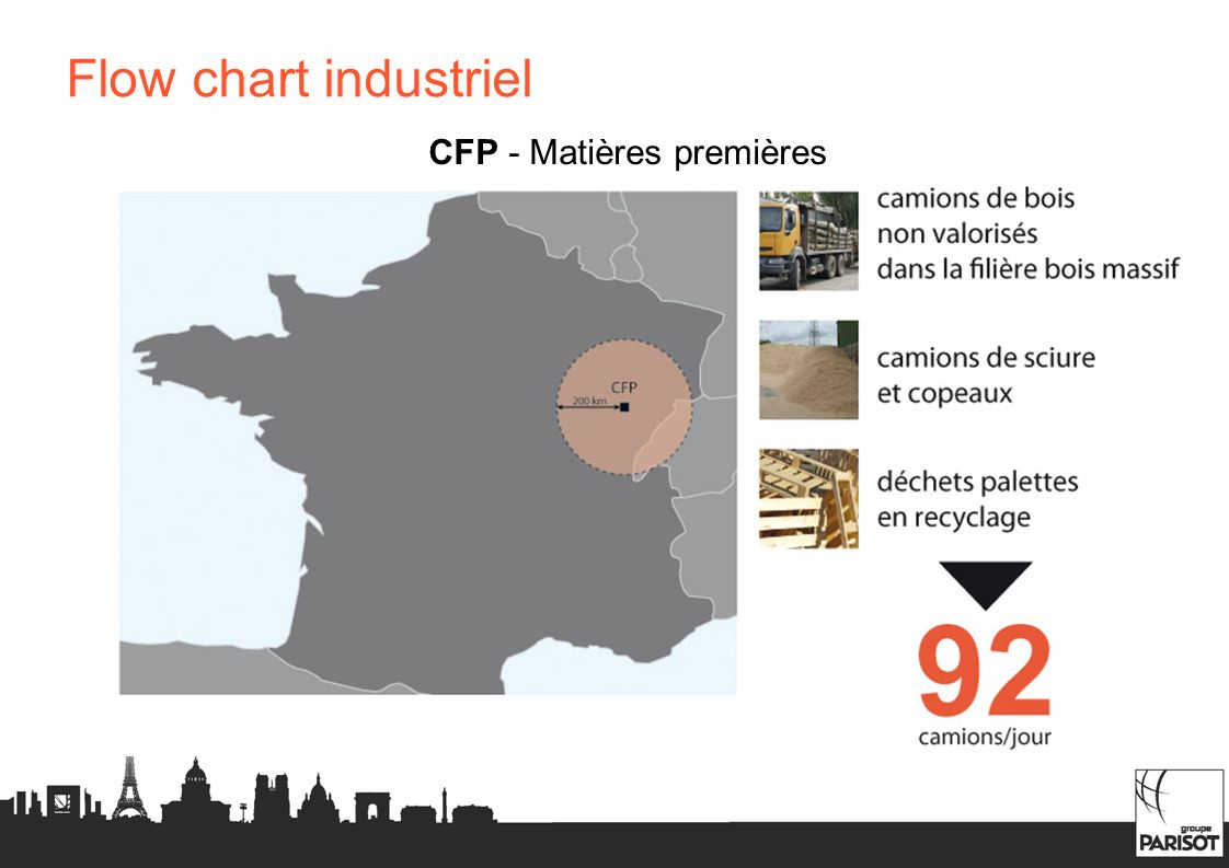 CFP - Matières premières