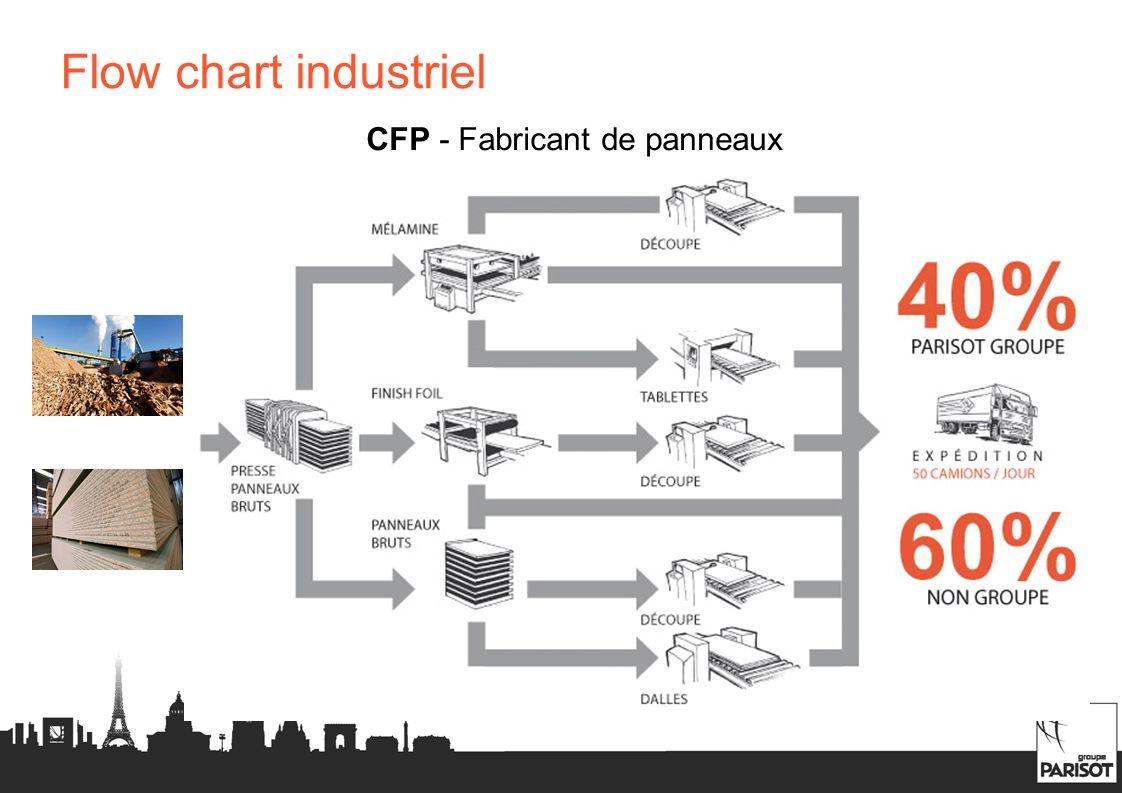 CFP - Fabricant de panneaux