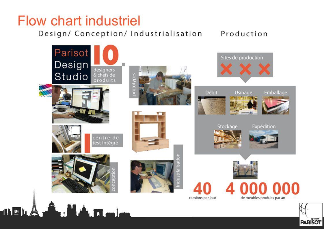 Flow chart industriel