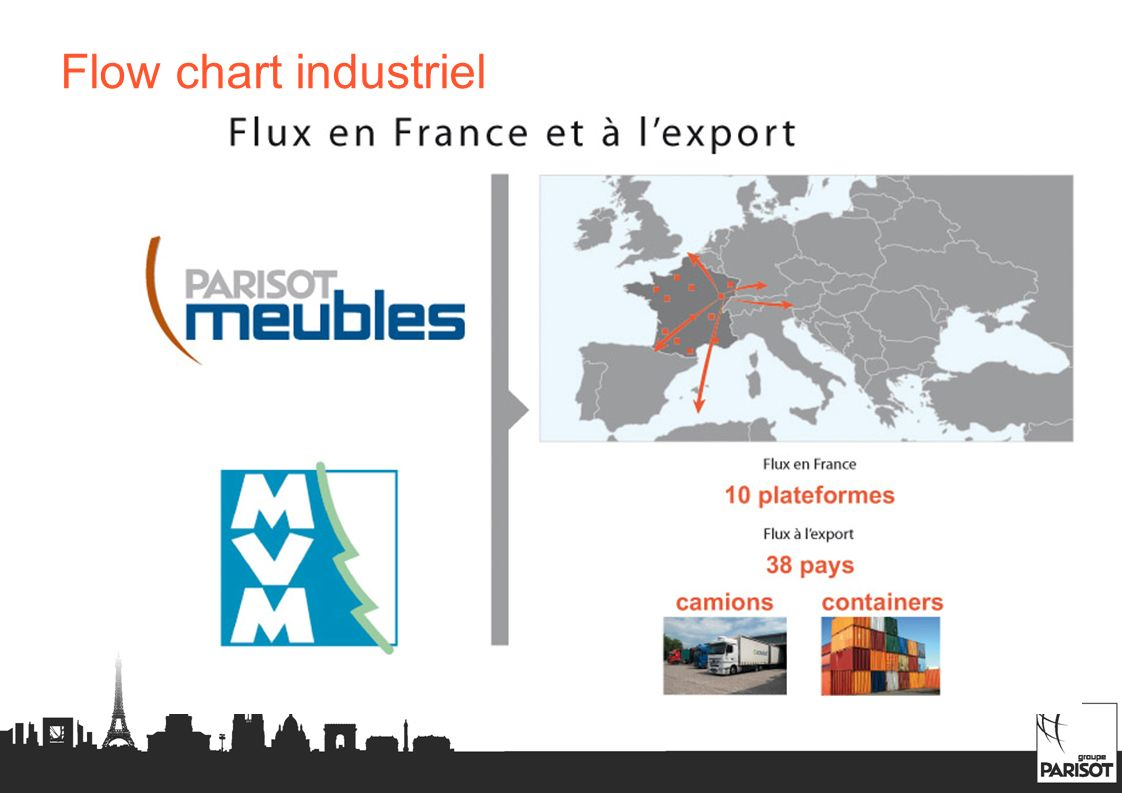 Flux en France et à l'export