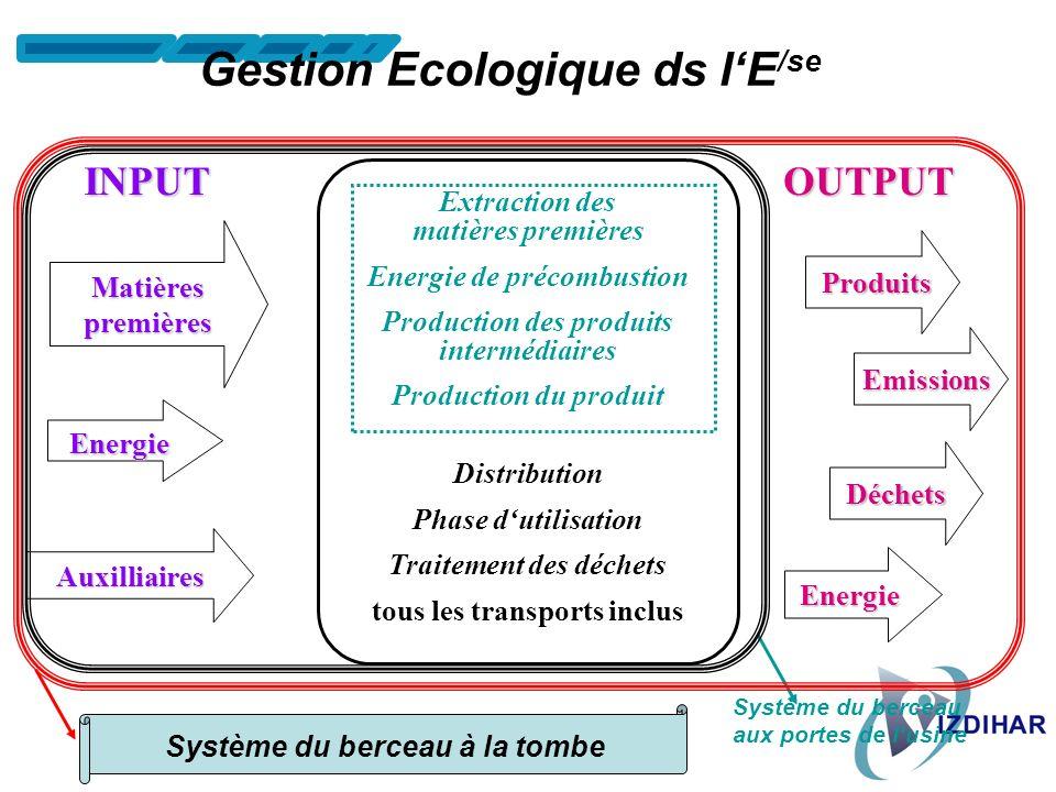 Gestion Ecologique ds l'E/se