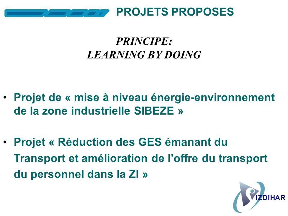 PROJETS PROPOSES PRINCIPE: LEARNING BY DOING. Projet de « mise à niveau énergie-environnement de la zone industrielle SIBEZE »