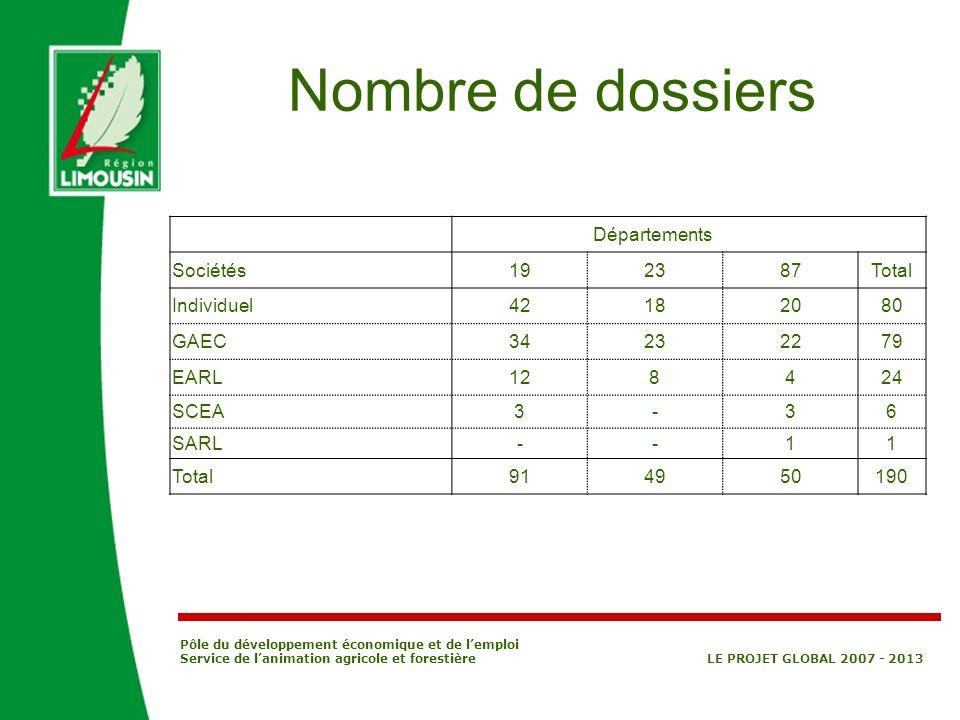 Nombre de dossiers Départements Sociétés 19 23 87 Total Individuel 42