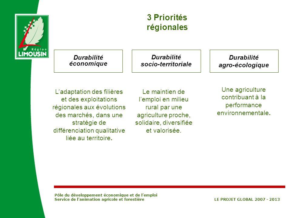 Durabilité économique Durabilité socio-territoriale