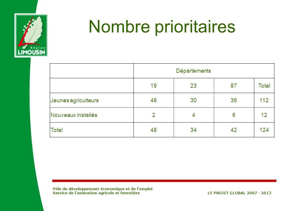 Nombre prioritaires Départements 19 23 87 Total Jeunes agriculteurs 46