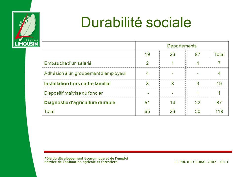 Durabilité sociale Départements 19 23 87 Total Embauche d un salarié 2