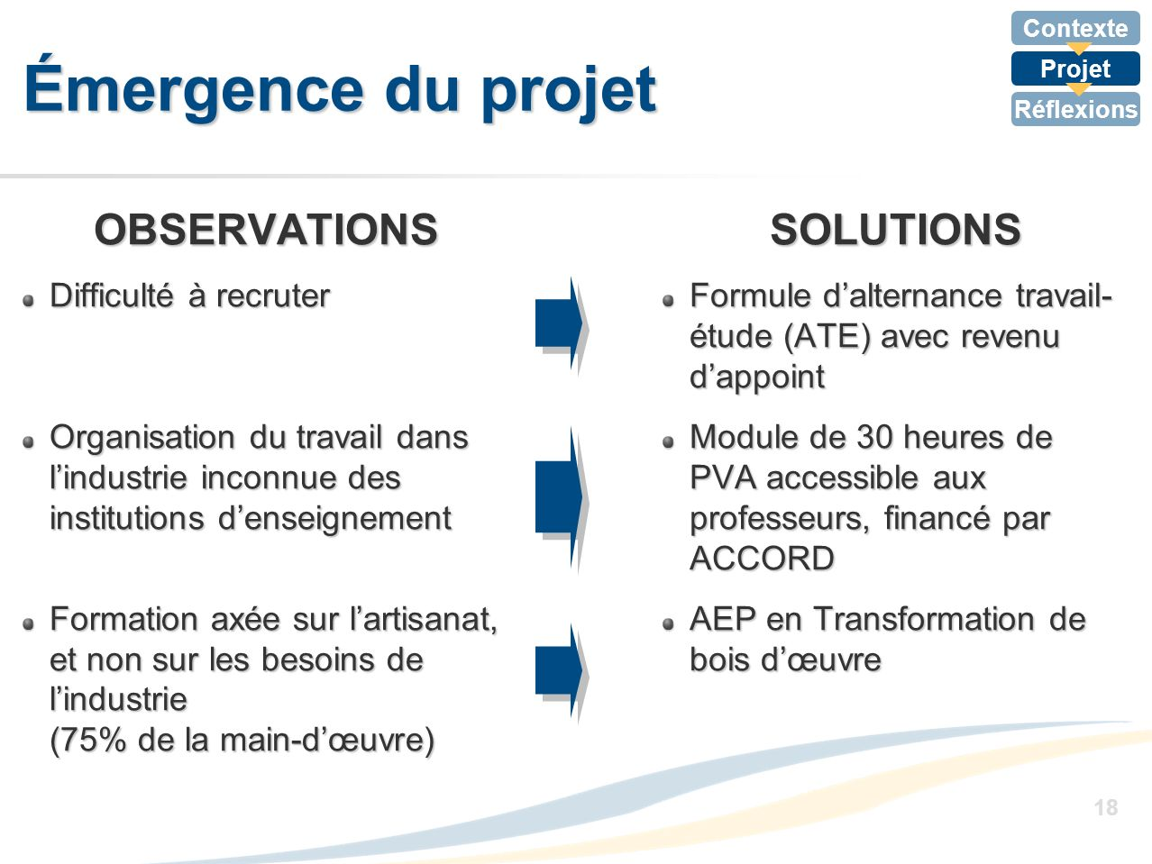 Émergence du projet OBSERVATIONS SOLUTIONS Difficulté à recruter