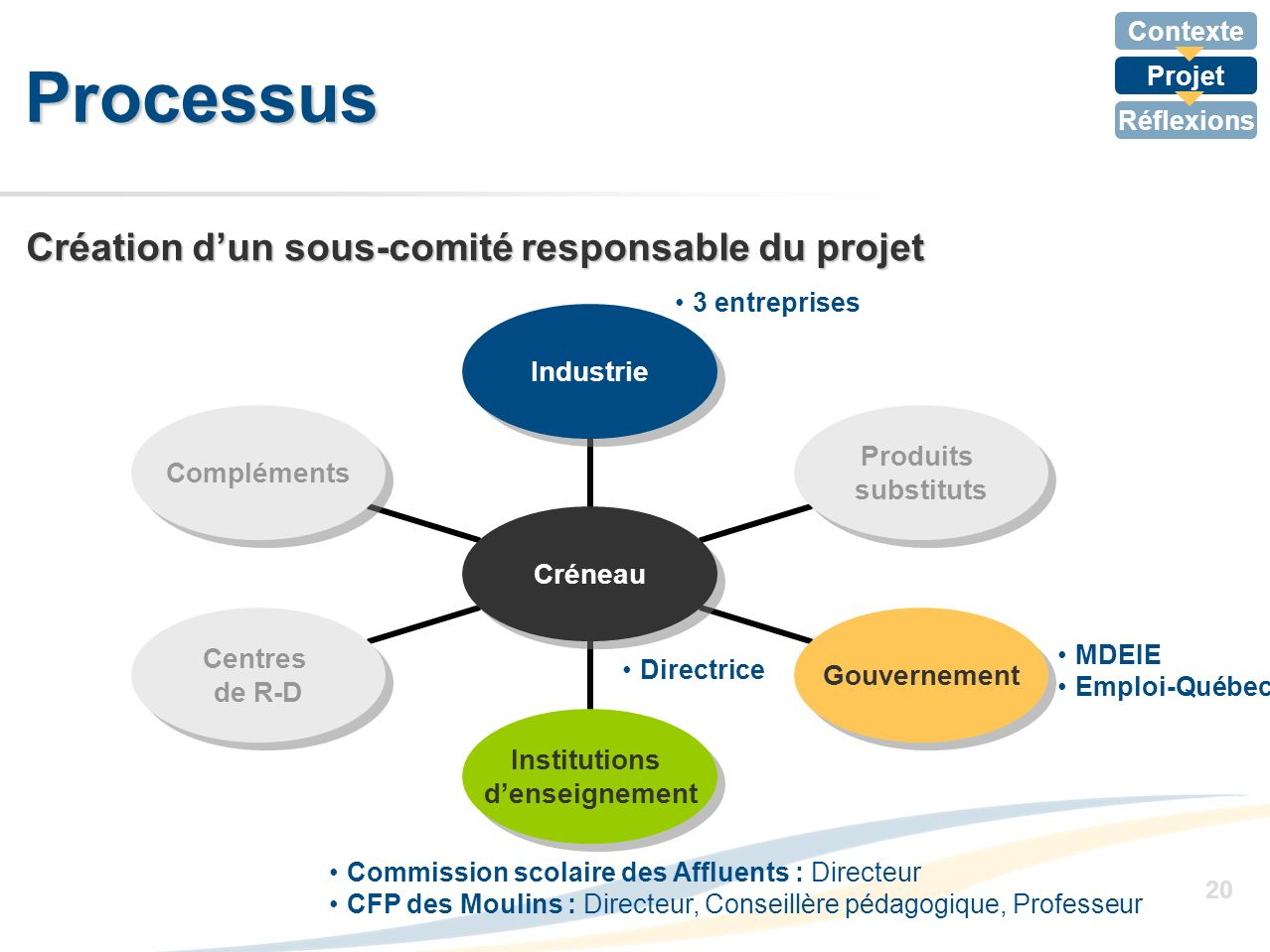 Processus Création d'un sous-comité responsable du projet