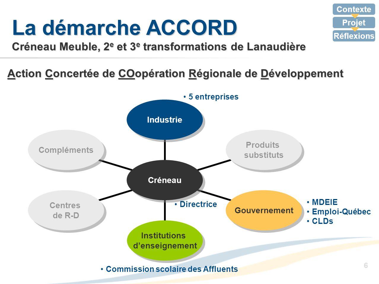 La démarche ACCORD Créneau Meuble, 2e et 3e transformations de Lanaudière
