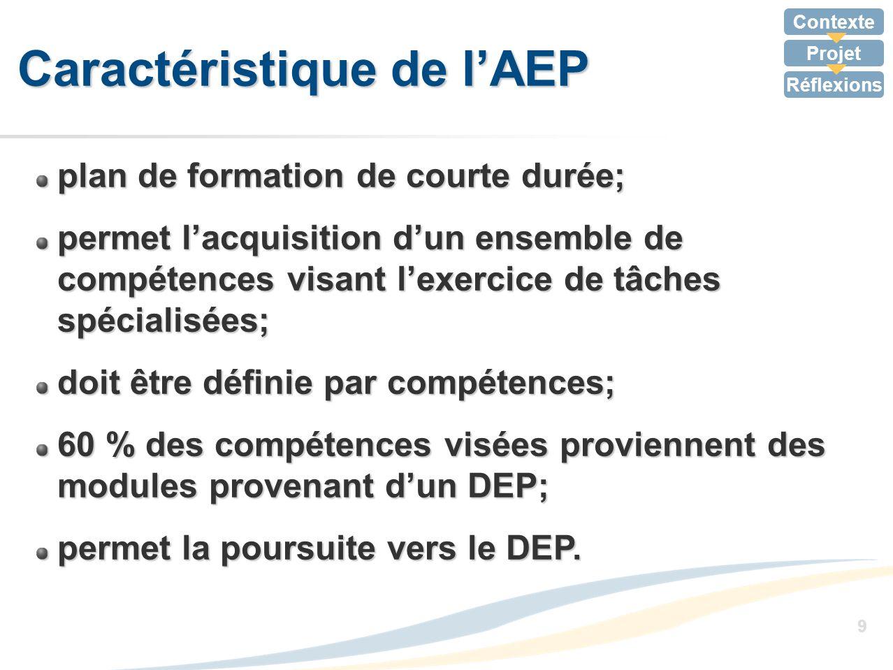 Caractéristique de l'AEP