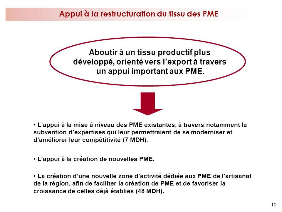 Appui à la restructuration du tissu des PME