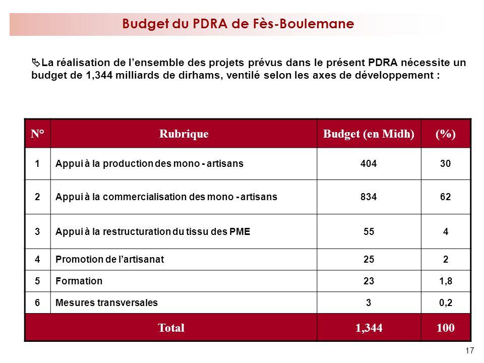 Budget du PDRA de Fès-Boulemane