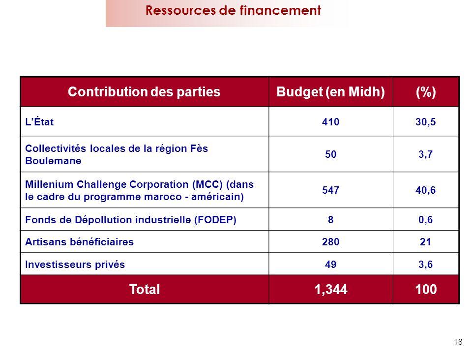 Ressources de financement Contribution des parties
