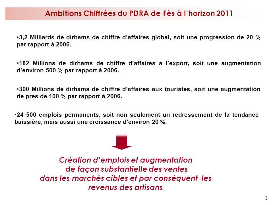 Ambitions Chiffrées du PDRA de Fès à l'horizon 2011
