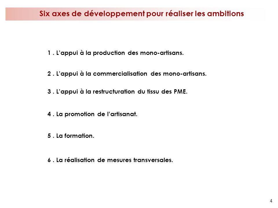 Six axes de développement pour réaliser les ambitions
