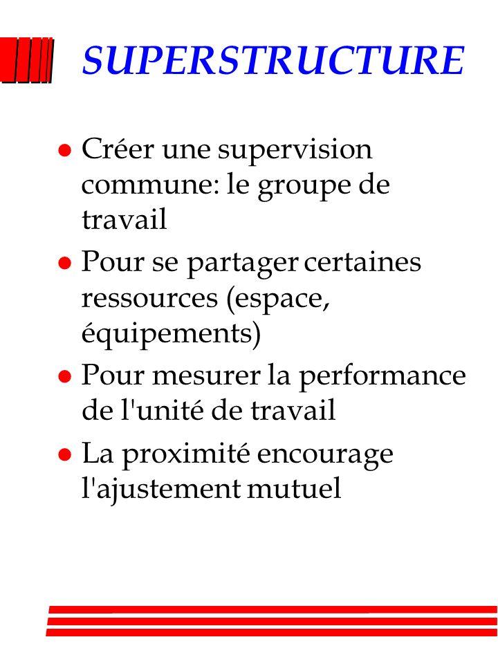 SUPERSTRUCTURE Créer une supervision commune: le groupe de travail
