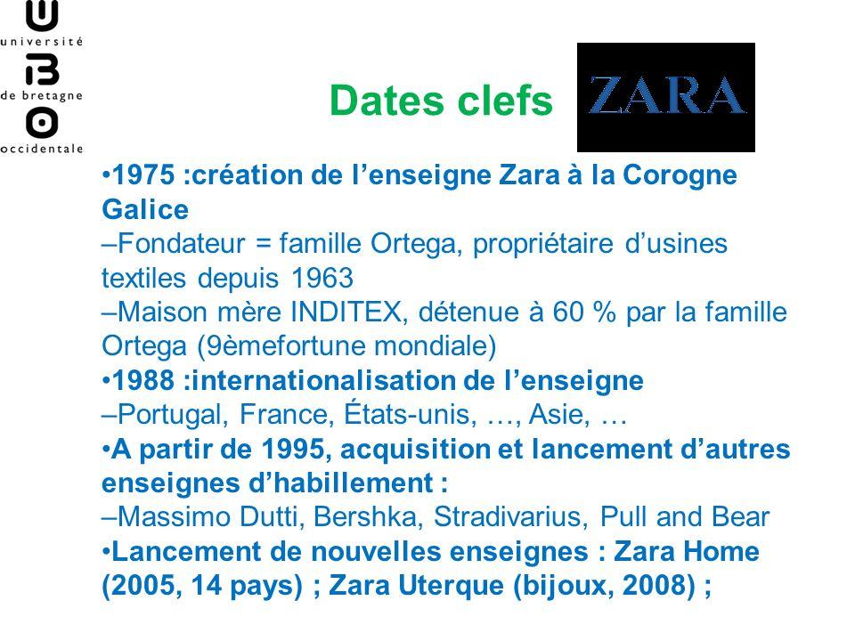 Dates clefs •1975 :création de l'enseigne Zara à la Corogne Galice