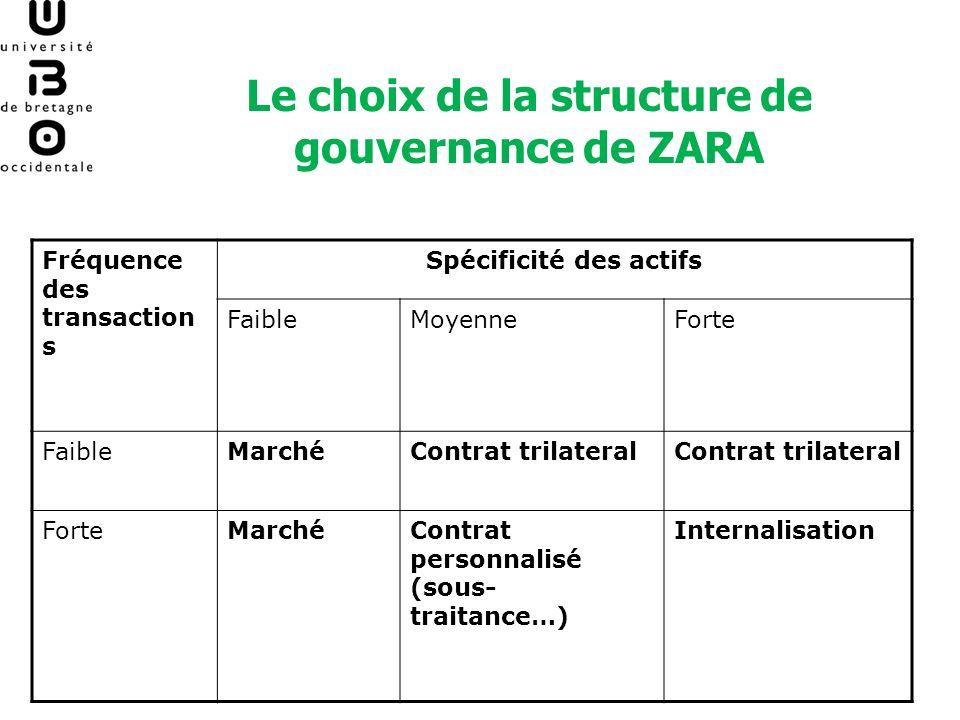 Le choix de la structure de gouvernance de ZARA Spécificité des actifs