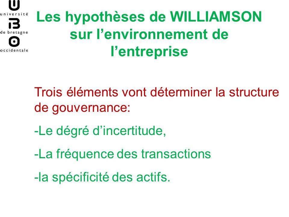 Les hypothèses de WILLIAMSON sur l'environnement de l'entreprise
