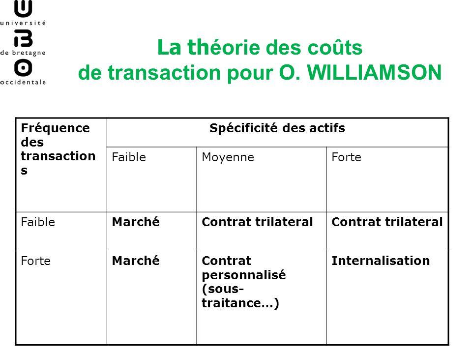 de transaction pour O. WILLIAMSON Spécificité des actifs