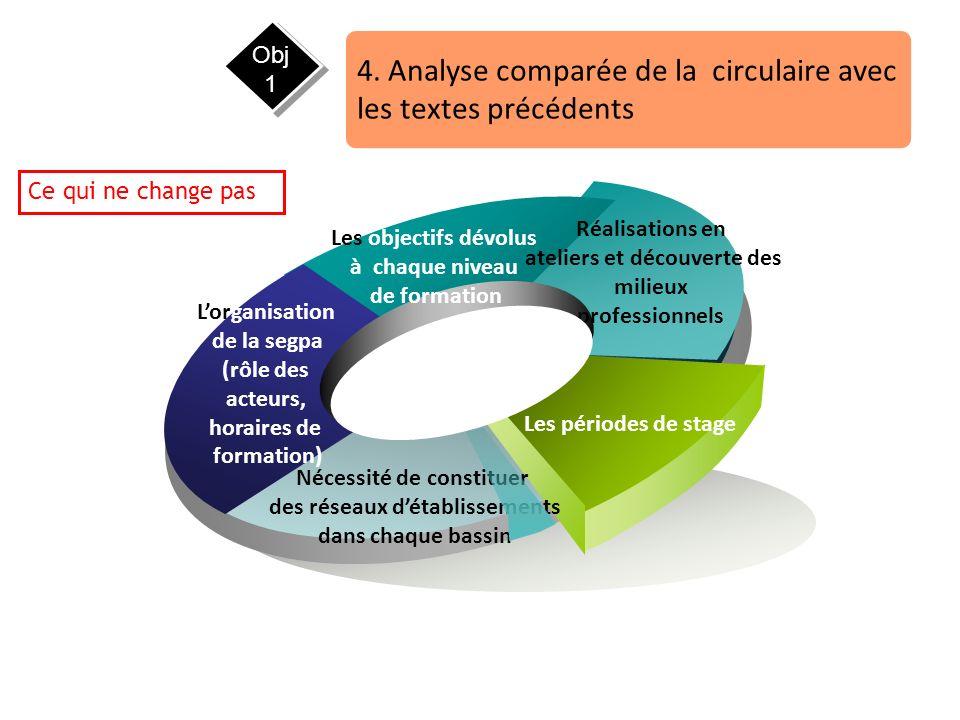4. Analyse comparée de la circulaire avec les textes précédents