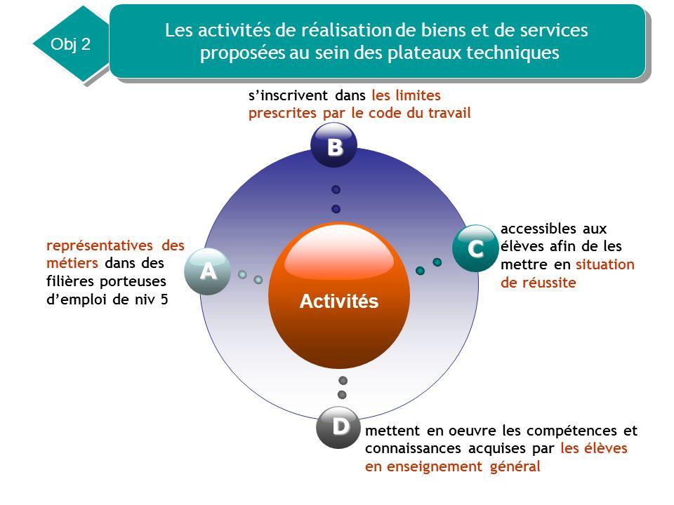 B C A D Les activités de réalisation de biens et de services