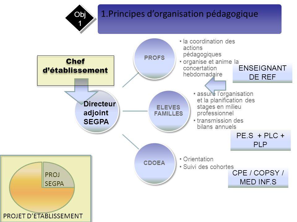 1.Principes d'organisation pédagogique