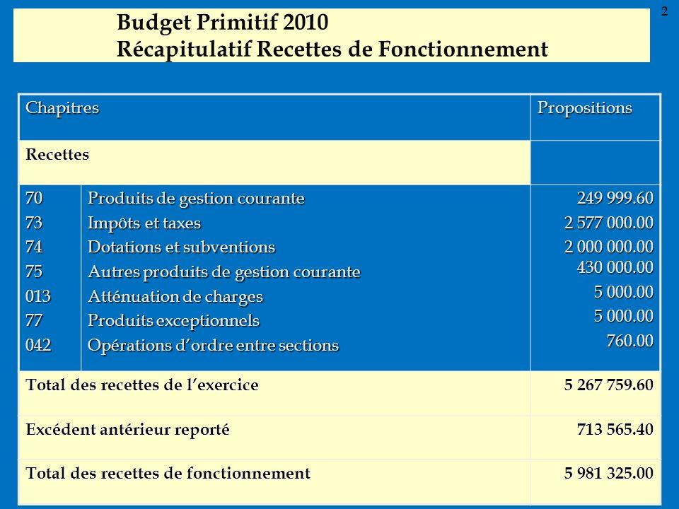 Budget Primitif 2010 Récapitulatif Recettes de Fonctionnement