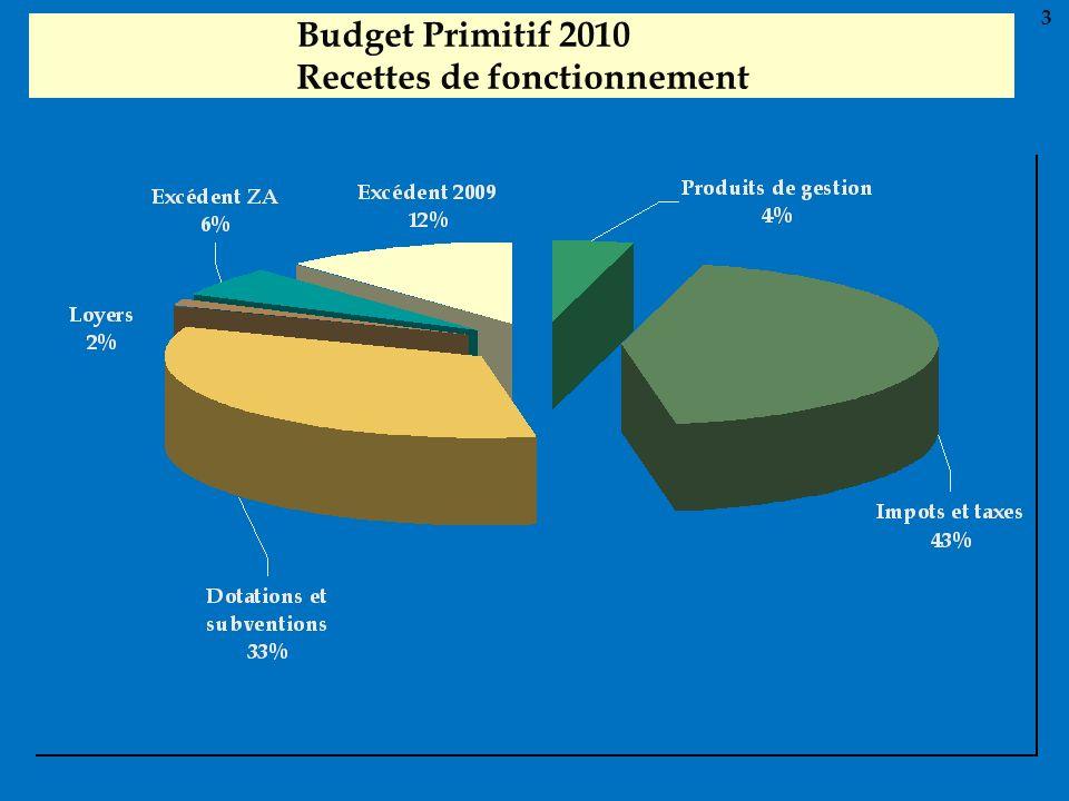 Budget Primitif 2010 Recettes de fonctionnement