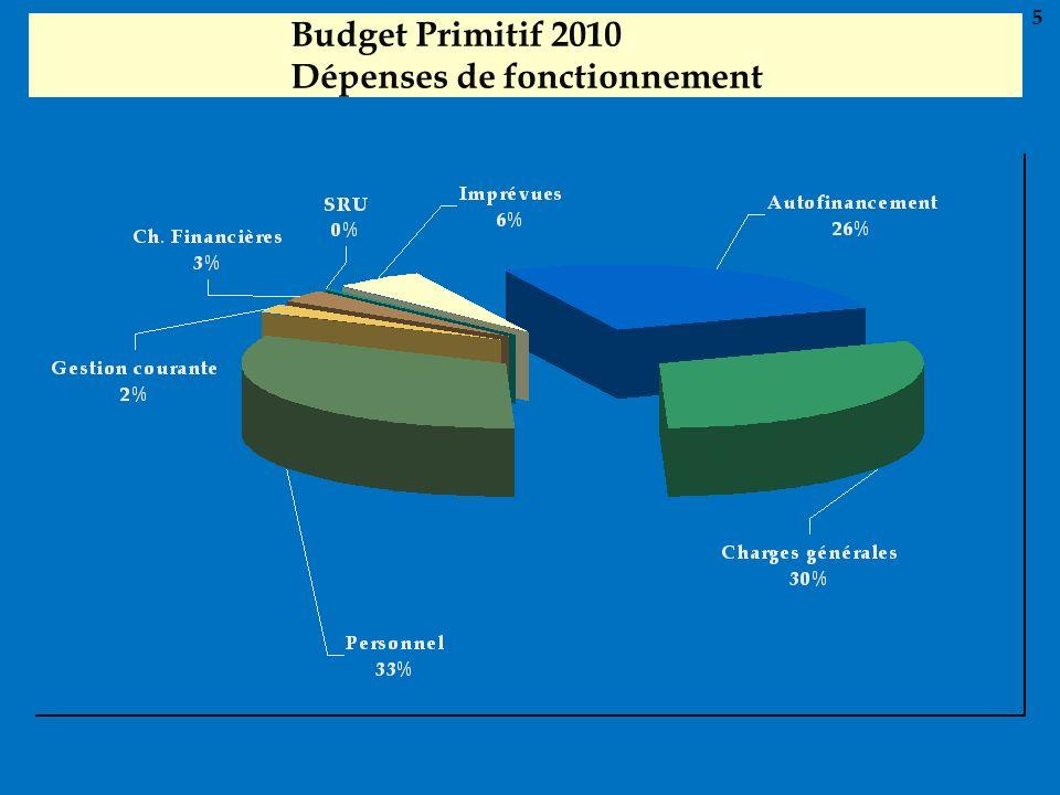 Budget Primitif 2010 Dépenses de fonctionnement