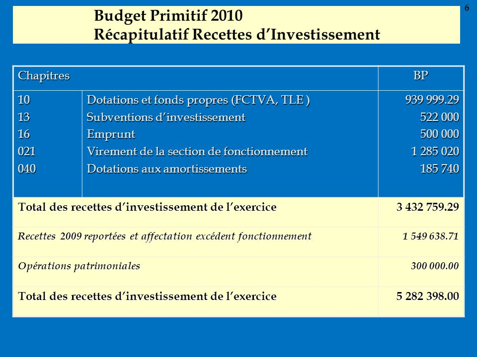 Budget Primitif 2010 Récapitulatif Recettes d'Investissement