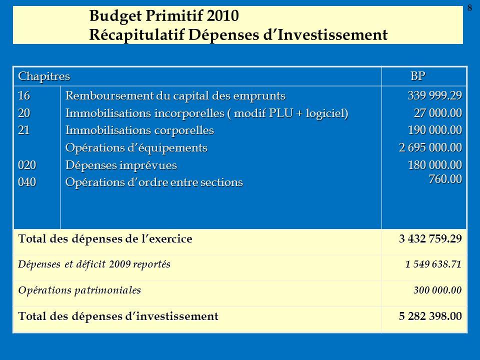 Budget Primitif 2010 Récapitulatif Dépenses d'Investissement