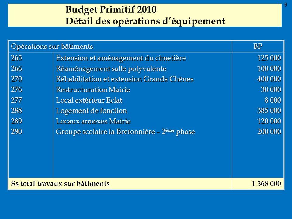 Budget Primitif 2010 Détail des opérations d'équipement