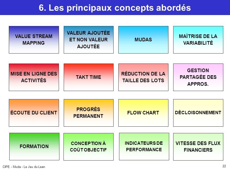 6. Les principaux concepts abordés