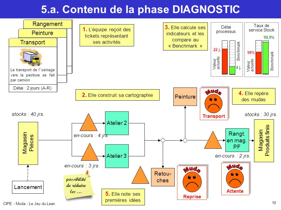 5.a. Contenu de la phase DIAGNOSTIC