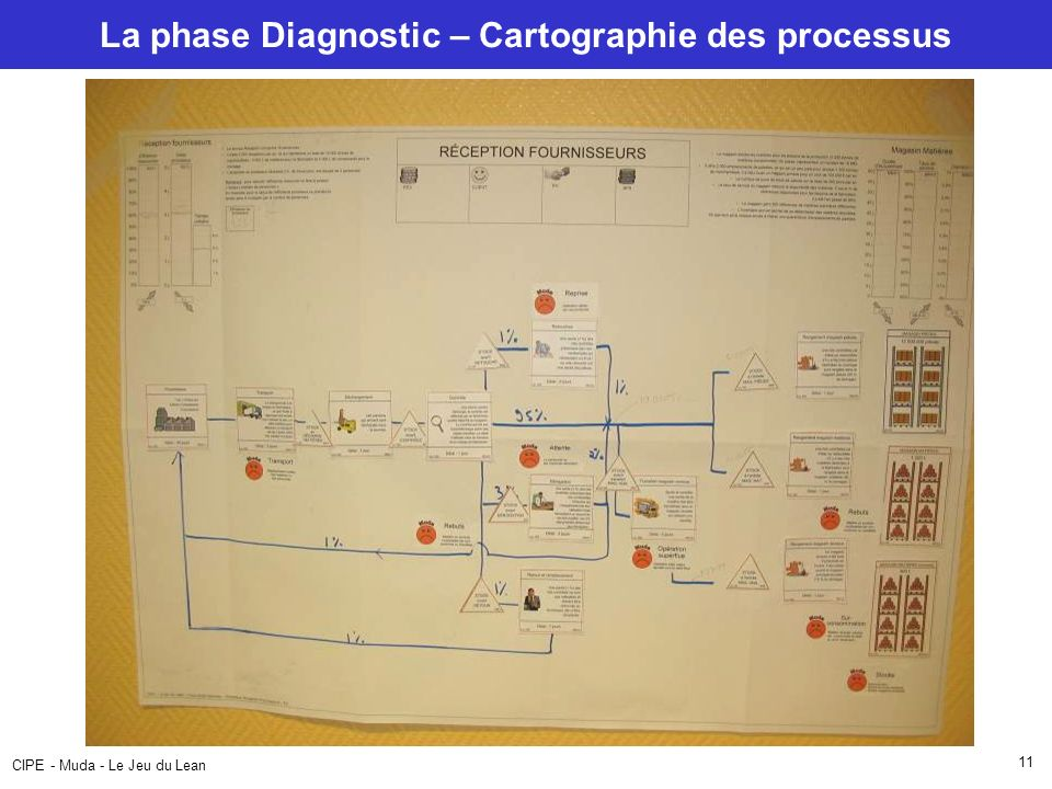 La phase Diagnostic – Cartographie des processus